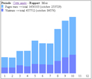 Les dernières statistiques de fréquentation (Visiteurs & Pages vues)